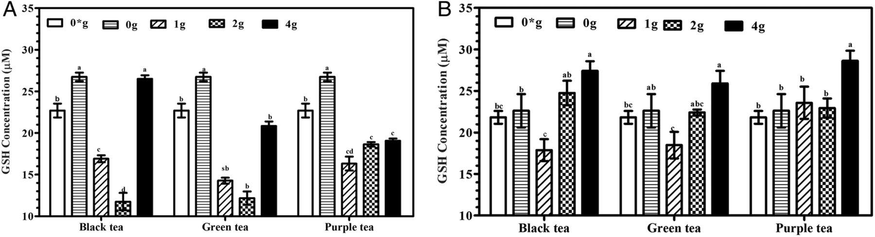 Fortification of alcoholic beverages (12% v/v) with tea (Camellia