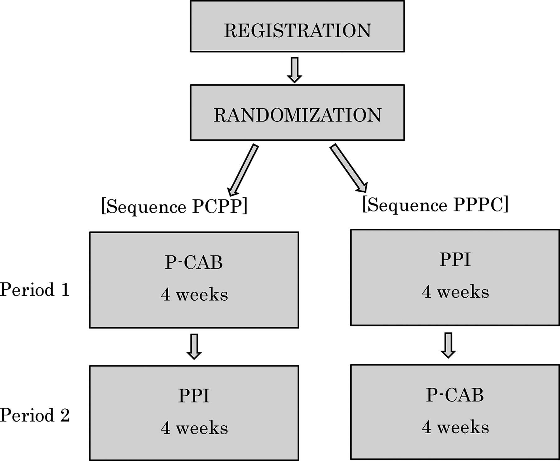 potassium competitive acid blockers pdf